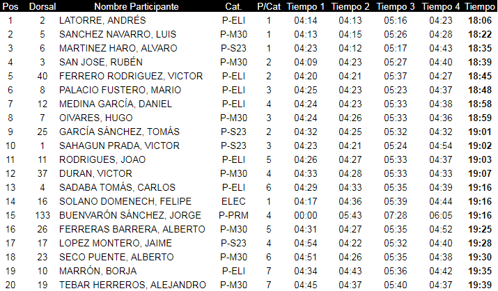 Endurama Real San Vicente top20 scratch