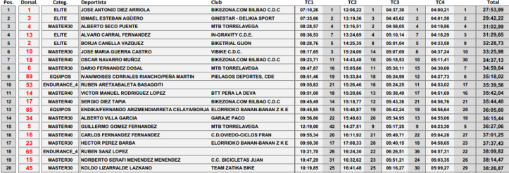 EnduroMonteTejas_Top20